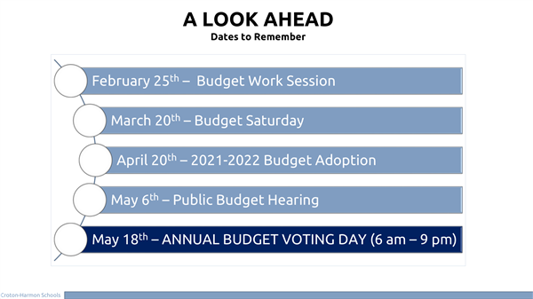 Budget Dates to Remember