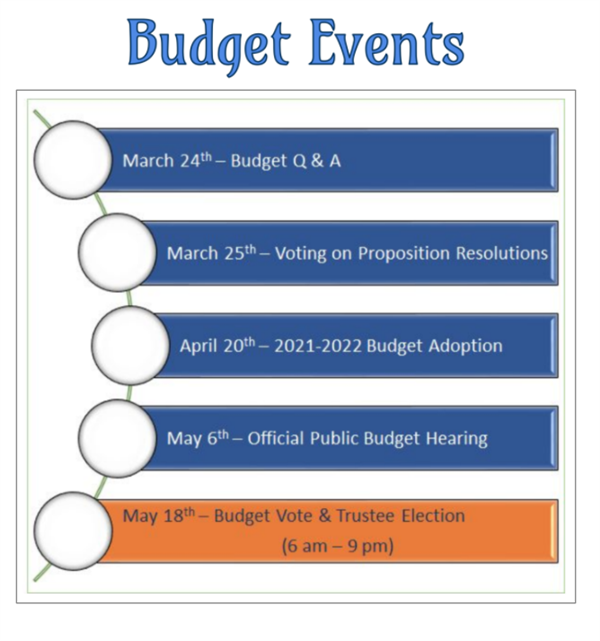 Budget Events